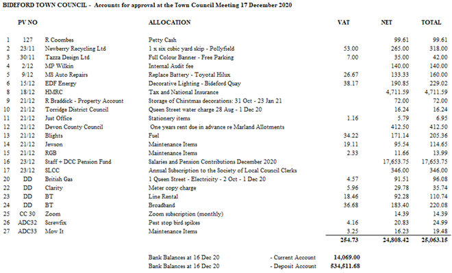 Accounts for approval at Town Council Meeting 17 December 2020