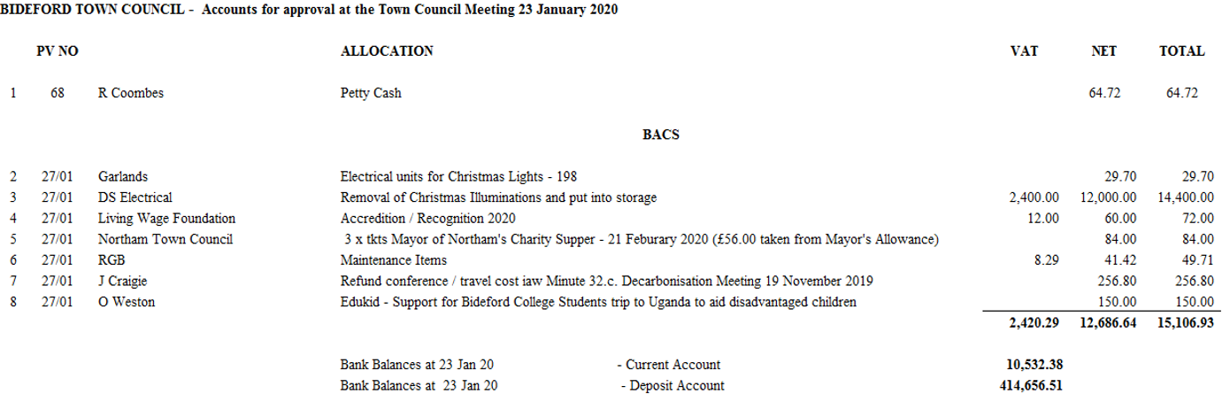 Accounts for approval at the Town Council Meeting 23 January 2020