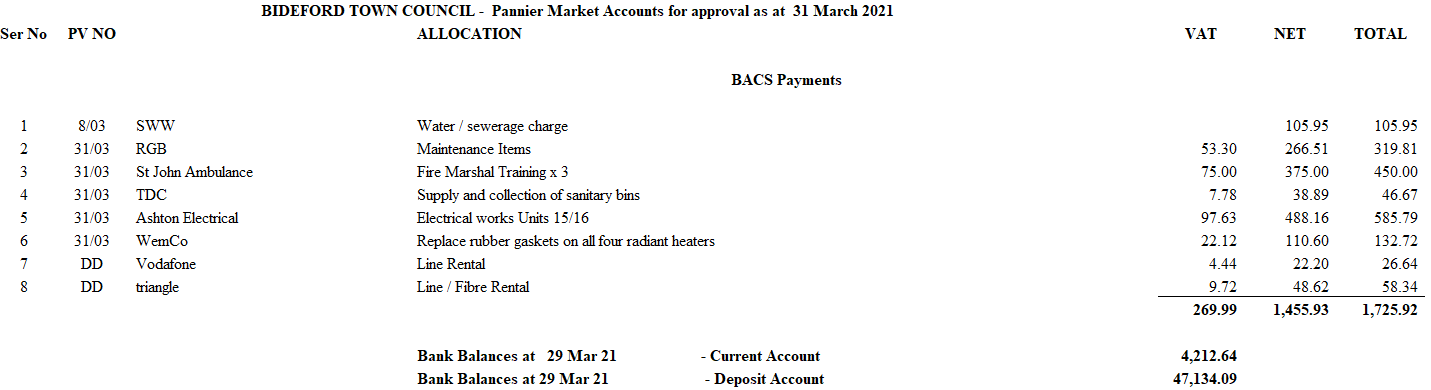Pannier Market Accounts for approval as at 31 March 2021 Market Management Committee 1 April 2021