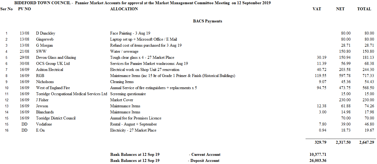 Market Management Committe draft accounts 120919