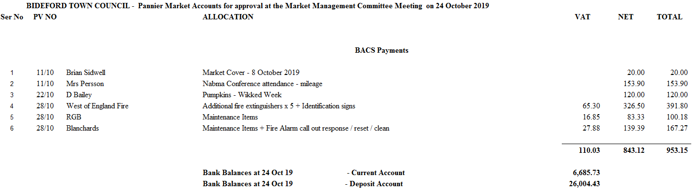 Market Management 24 Oct19