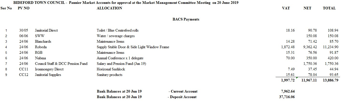 Market Management Draft Accounts 200619